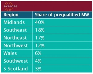 Share of prequalified MW
