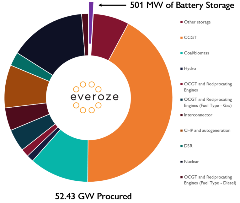 500MW of batteries scoop up Capacity Market contracts