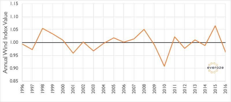Everoze Wind Index