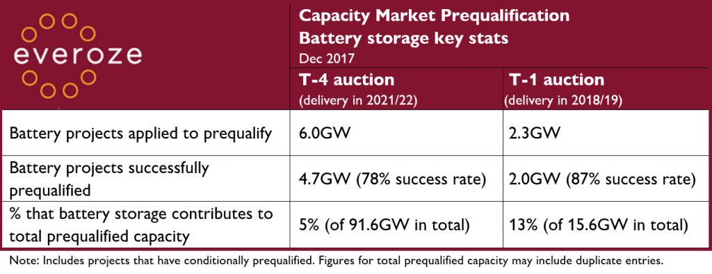 Everoze Capacity Market Prequalification Battery Storage Key stats