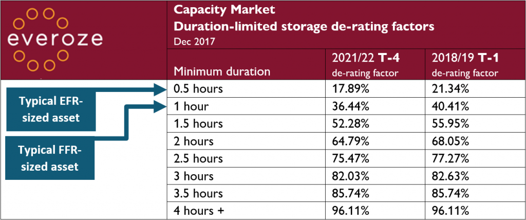 Everoze Capacity Market Duration-limited storage de-rating factors