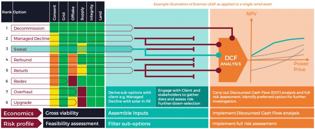 Everoze Partners LEAF Octopus assessing renewables life extension
