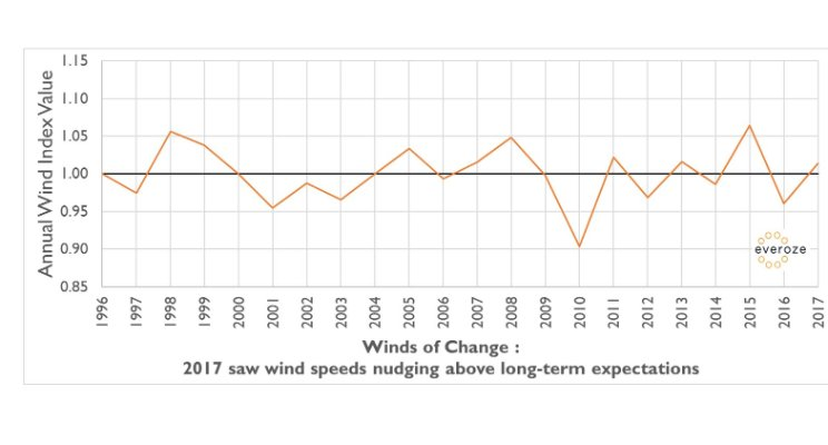 Winds of Change - Everoze GB Wind Index 2017 for Scotland and Northern England