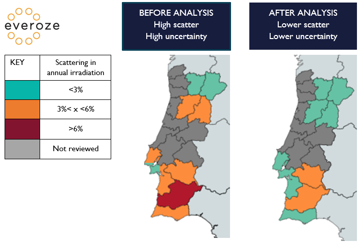 Everoze Partners Portuguese solar resource assessment before and after analysis