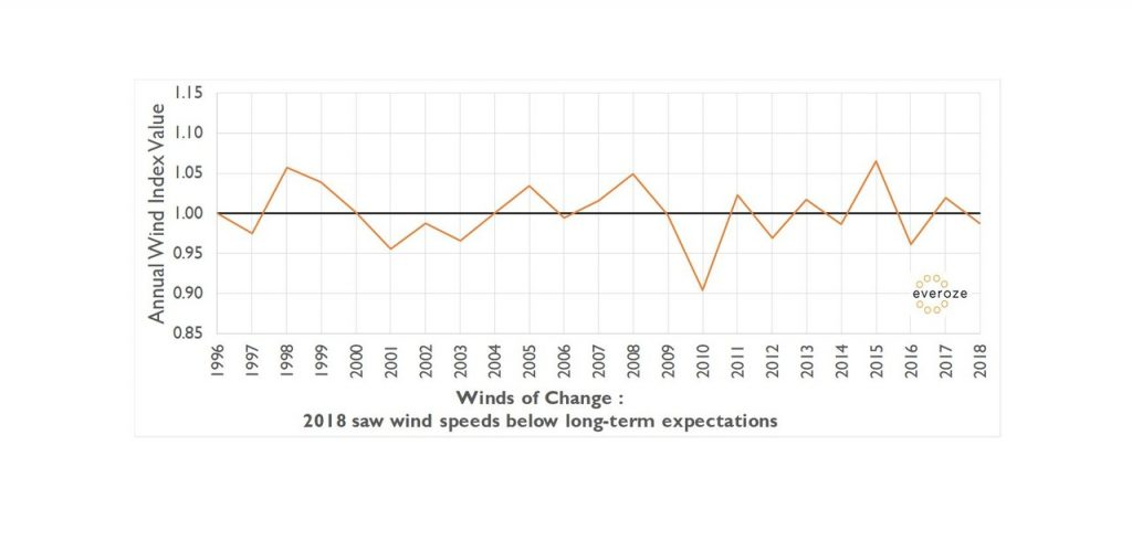Everoze GB wind index shows price of fantastic summer