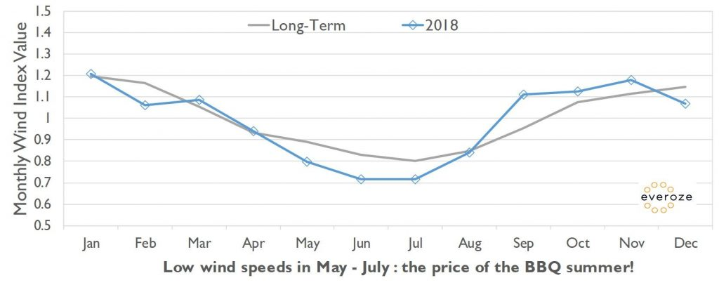 Low wind speeds in May - June. The price of the BBQ summer