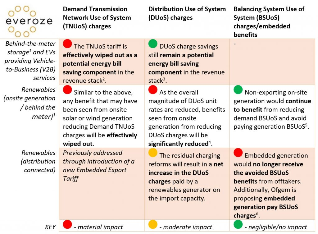 what Ofgem's 'minded-to' position means for battery storage, renewables and electric vehicles/V2B