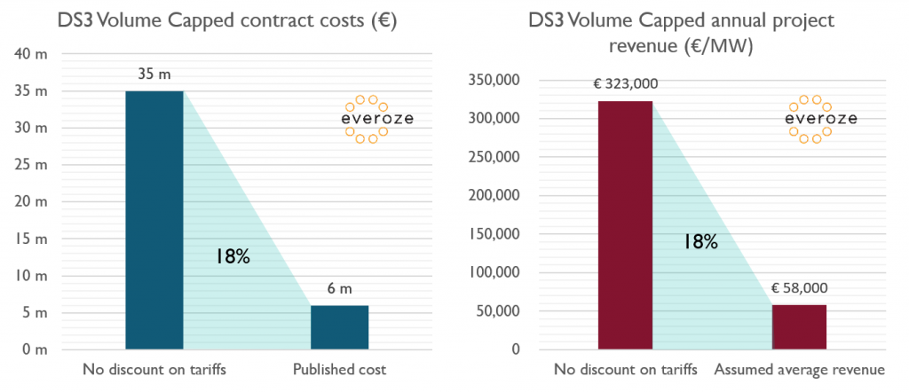 Everoze Partners Benjamin Lock Batteries in Ireland to provide frequency response for less than €60 k per MW per year