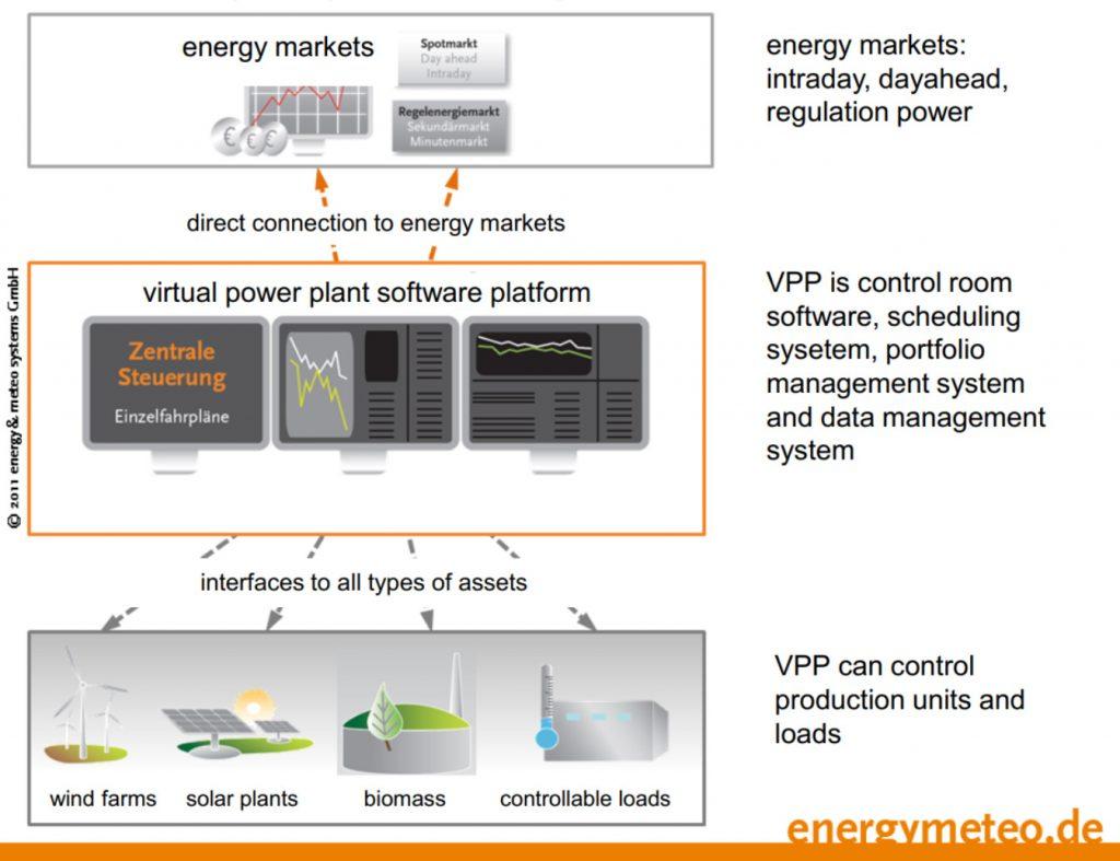 Everoze energy markets