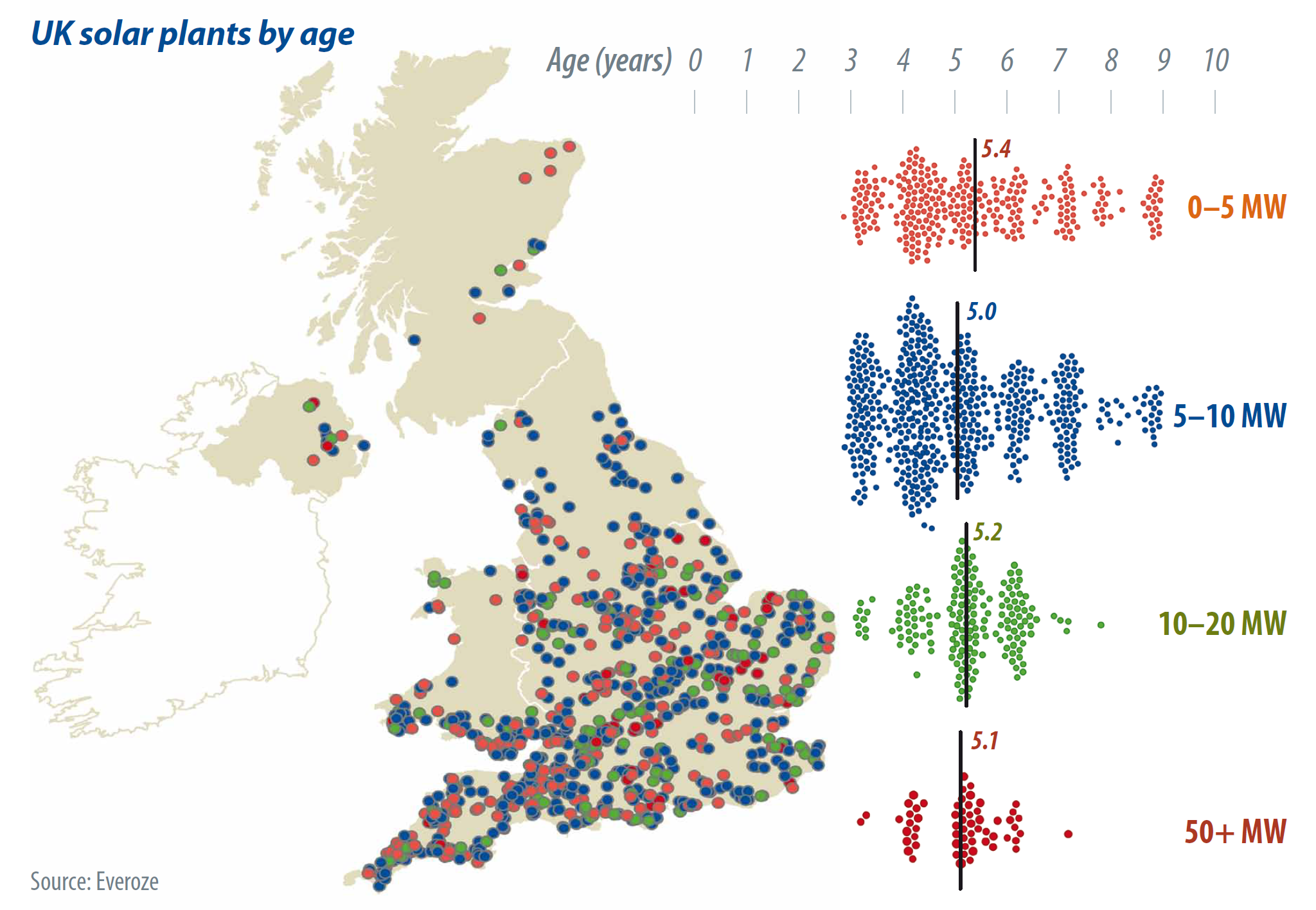 UK solar plants by age