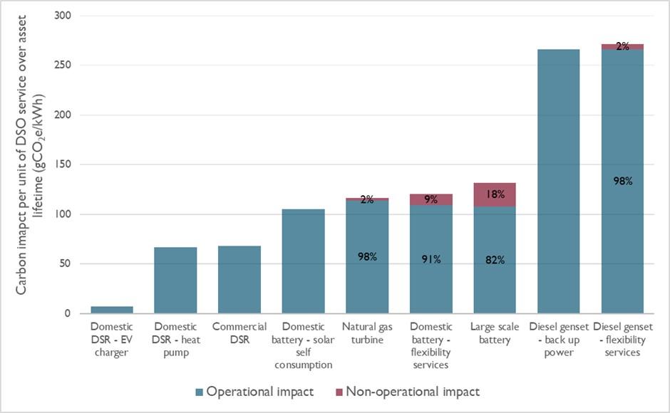 Everoze Partners - Demand side response the lowest carbon form of flexibility
