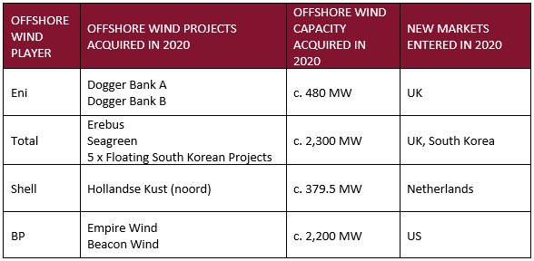 Everoze Partners - How 2021 could be the year that oil and gas majors crack the offshore wind industry