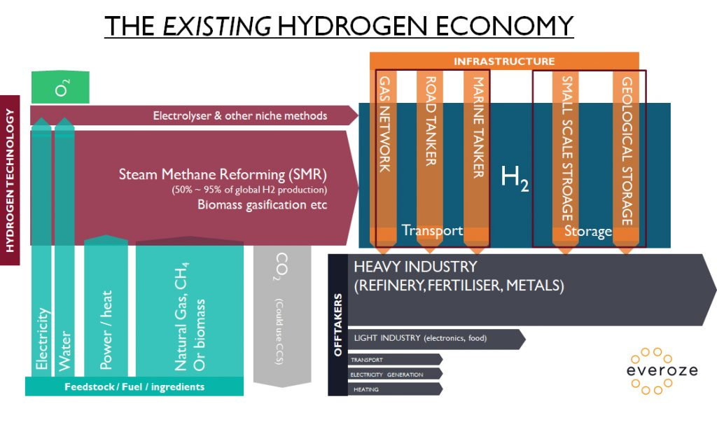 Everoze Partners - The existing hydrogen economy
