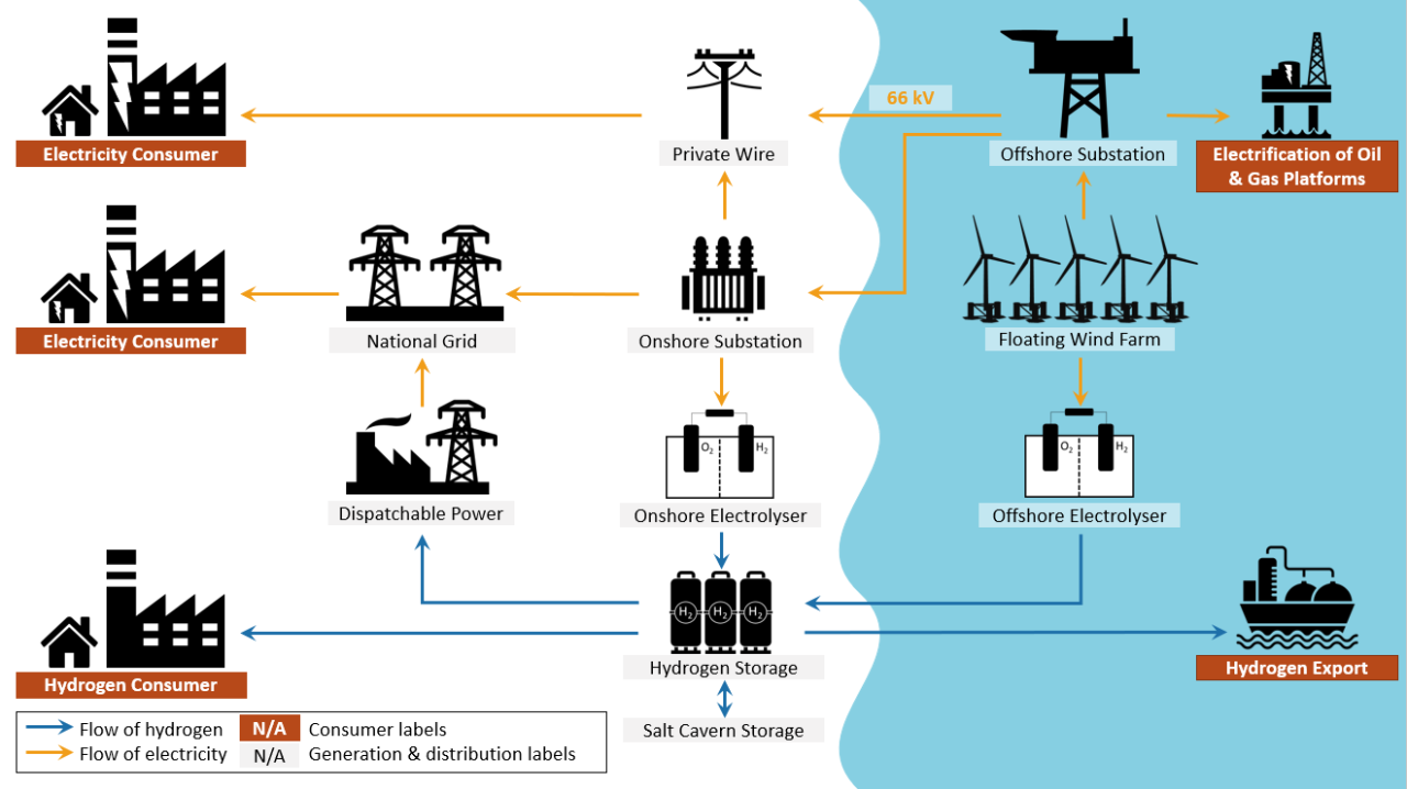 Beyond the Grid: How can floating wind support deep decarbonisation?